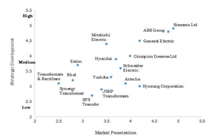 Instrument-Transformer-Market-Share-Analysis-2019-2