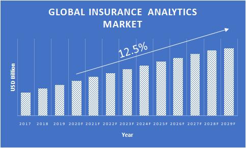 Insurance-Analytics-Market