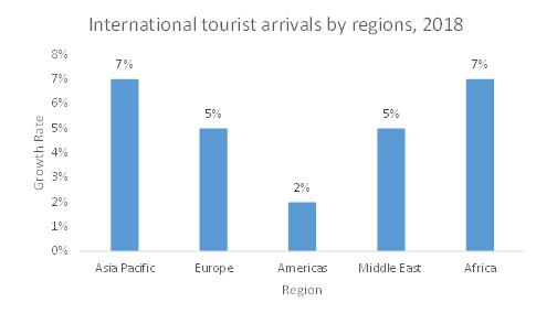 International-Tourist-Arrivals-by-Region-2018