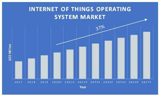 Internet-of-Things-Operating-System-Market