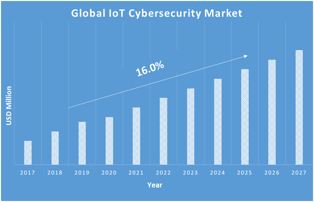 IoT-Cybersecurity-Market