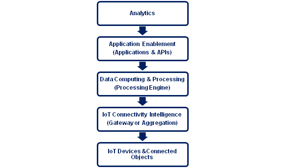 IoT-connectivity-and-network-infrastructure