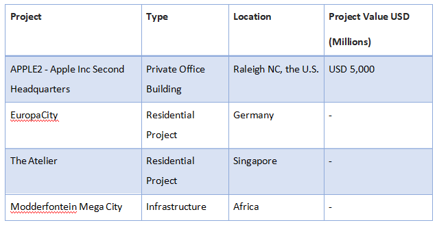 Leading-Ongoing-and-Upcoming-Construction-Projects-across-Globe