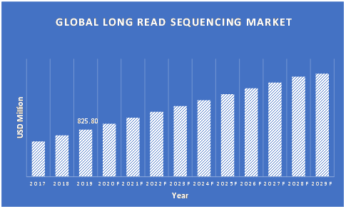 Long-Read-Sequencing-Market-Updated
