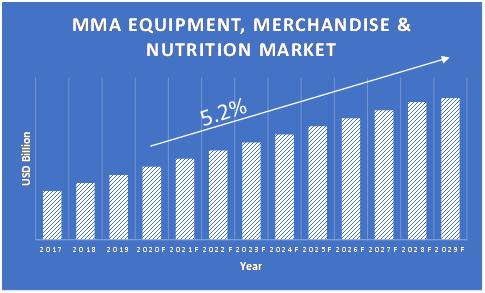 MMA-Equipment-Merchandise-and-Nutrition-Market