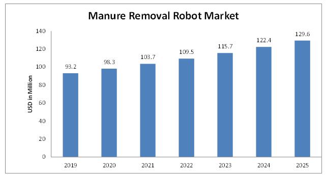 Manure-Removal-Robot-Market