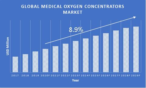Medical-Oxygen-Concentrators-Market