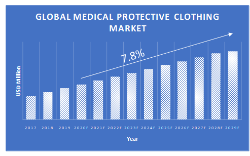 Medical-Protective-Clothing-Market-Growth