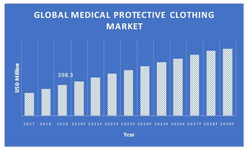 Medical-Protective-Clothing-Market