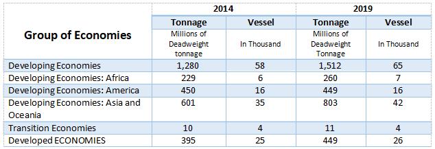 Merchant-Fleet-by-Group-of-Economies-2014-2019