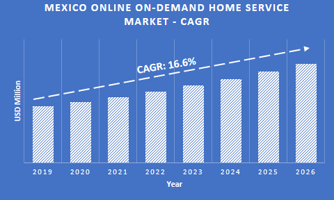 Mexico online on-demand home service market share
