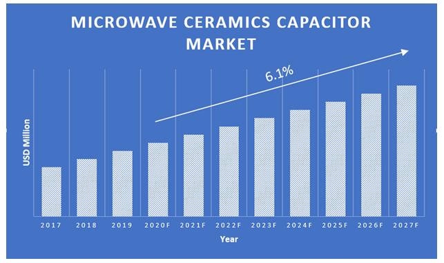 Microwave-Ceramics-Capacitor-Market