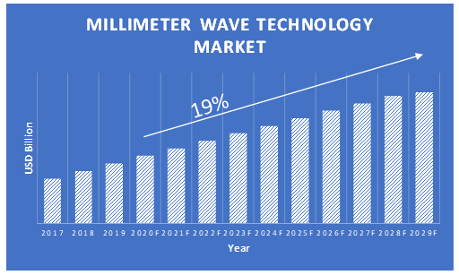 Millimeter-Wave-Technology-Market