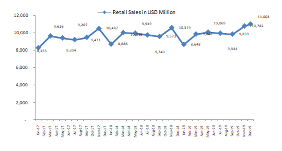 Monthly-Retail-Sales-of-Furniture-and-Home-Furnishing-Stores-in-the-US-From-2017-to-2019