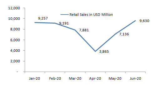 Monthly-Retail-Sales-of-Furniture-and-Home-Furnishing-Stores-in-the-US-in-2020