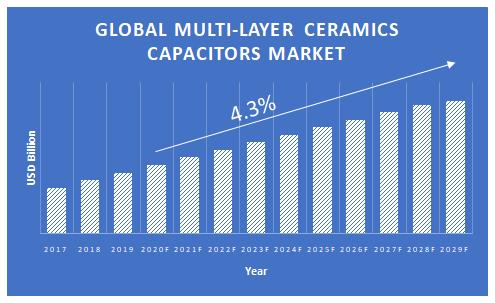 Multi-Layer-Ceramic-Capacitors-Market