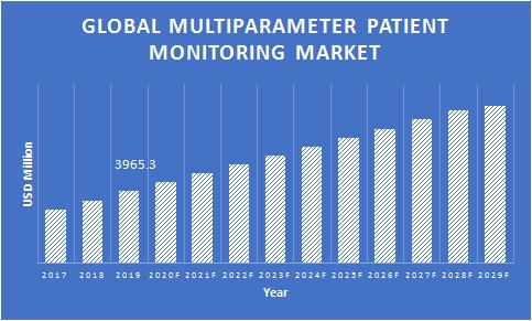 Multiparameter-Patient-Monitoring-Market