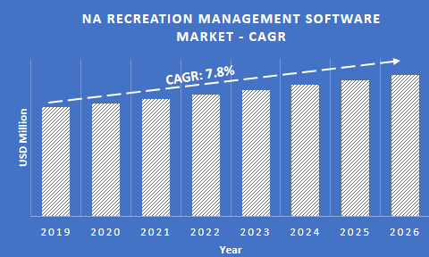 NA recreation management software market CAGR