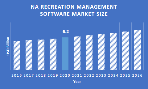 NA recreation management software market size