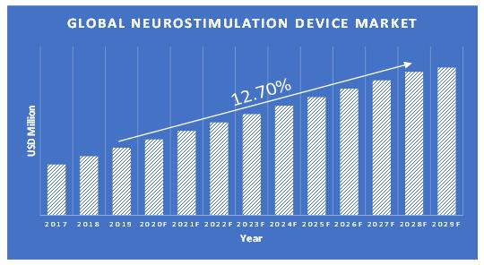 Neurostimulation-Device-Market-Growth-Updated