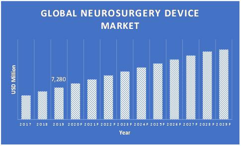 Neurosurgery-Device-Market