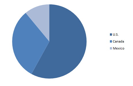 North-America-Essential-Oil-and-Plant-Extracts-Market-Share-by-Country-2019
