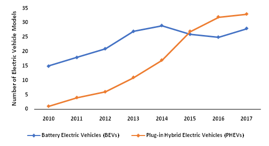 Number-of-electric-vehicle-models-available-in-Europe-2010-2017