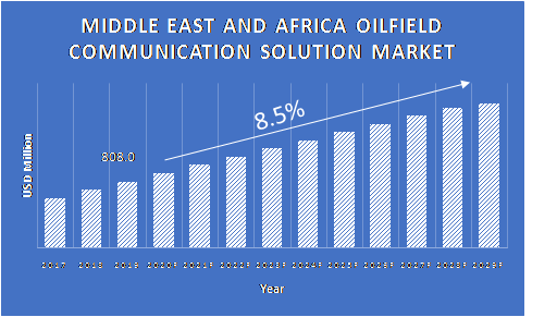 Oilfield-Communication-Solution-Market