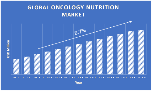 Oncology-Nutrition-Market