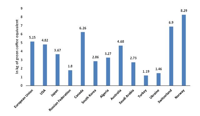 Per-Capita-Coffee-Consumption-Key-Coffee-Markets-2018-Updated