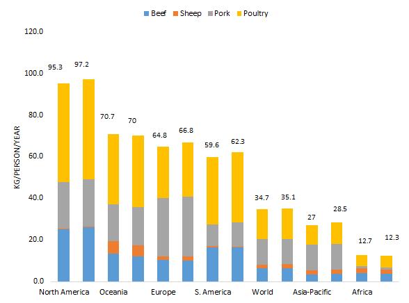 Per-Capita-Meat-Consumption-by-Region