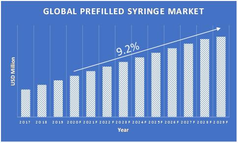 Prefilled-Syringe-Market-Growth