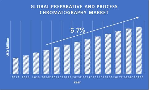 Preparative-and-Process-Chromatography-Market