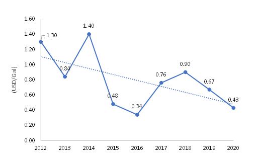 Price-of-Propane-2012-2020