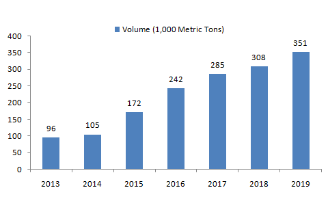 Production-of-Synthetic-Rubber-in-India-from-2013-to-2019
