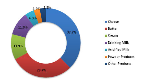 Products-Derived-from-the-Milk-Production-in-the-European-Union-2018