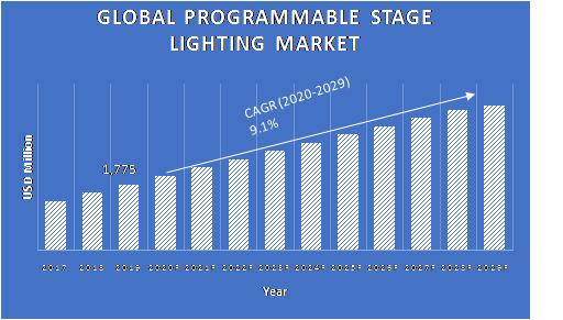 Programmable-Stage-Lighting-Market