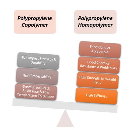 Propylene-Homopolymer-and-Polypropylene-Copolymer-Comparison-Chart