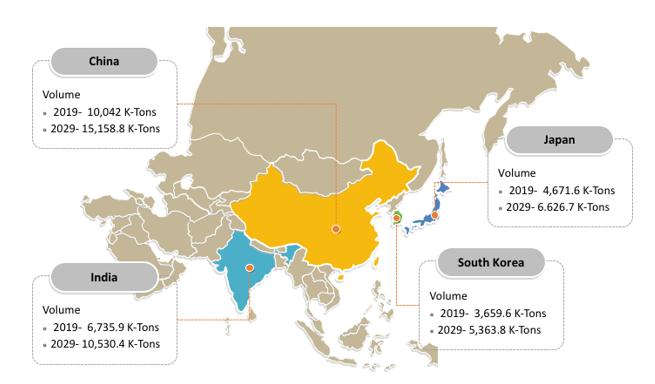 Propylene-Market-Regional-Overview