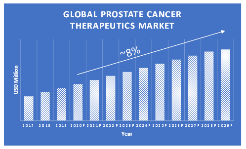 Prostate-Cancer-Therapeutics-Market-Growth