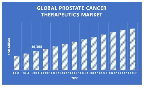 Prostate-Cancer-Therapeutics-Market
