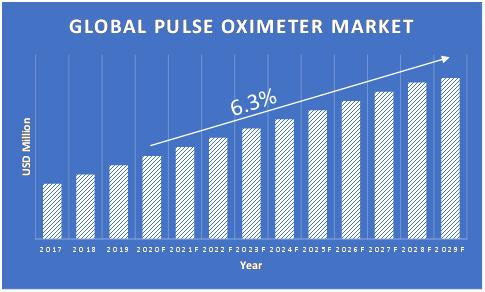 Pulse-Oximeter-Market-Growth