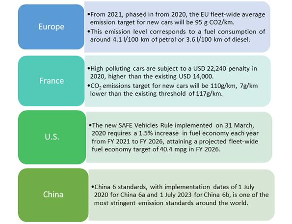 Regulations-Reducing-CO2-Emissions-of-Major-Regions