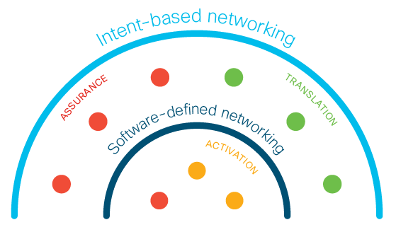 Relationship-between-Software-defined-Networking-and-Intent-based-Networking