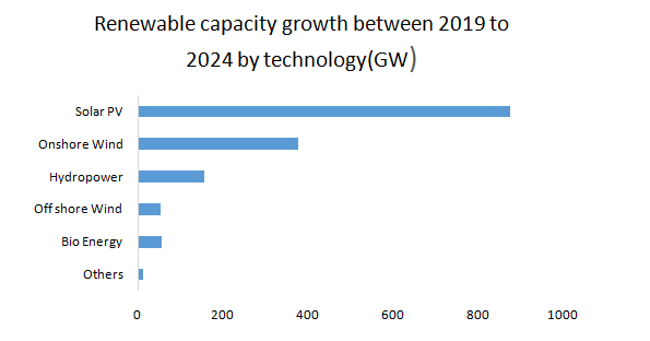 Renewable-capacity-growth-between-2019-to-2024-by-technology