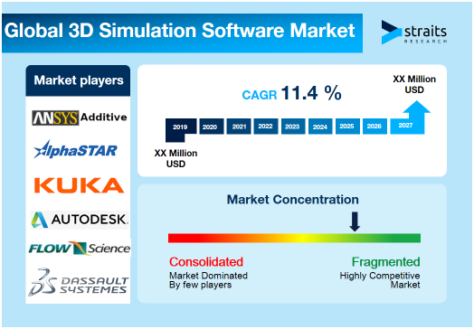 3D-Simulation-Software-Market-Snapshot