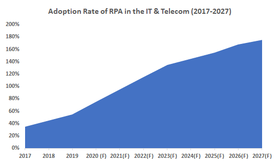 Adoption-Rate-of-RPA-in-the-IT-and-Telecom-2017-2027