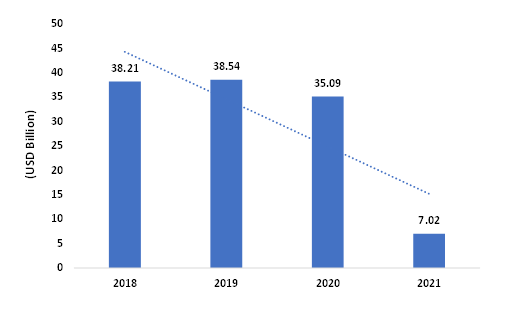 Agricultural-exports-from-India-2018-2021-USD-Billion