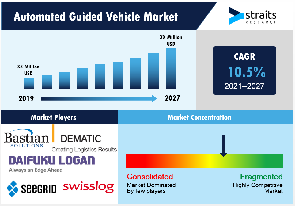 Automated-Guided-Vehicle-Market