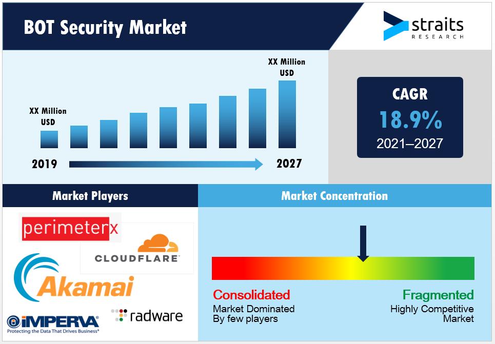 BOT-Security-Market-Snapshot